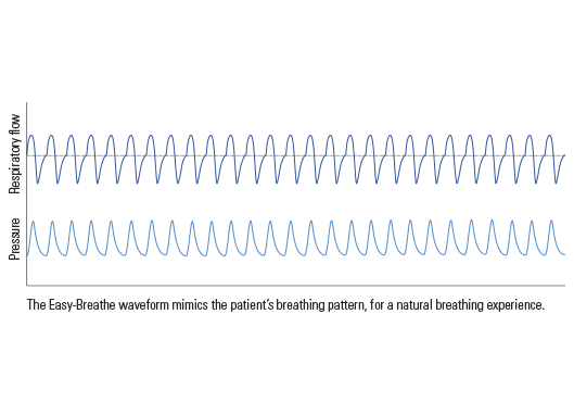 easy-breathe-waveform-illustration-resmed
