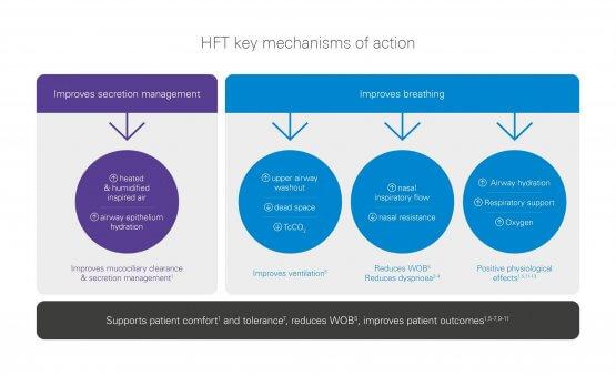 mécanisme-action-traitement-haut-débitnasal-bénéfices-cliniques